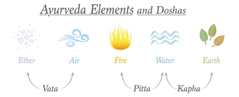 Elements Ayurveda et Doshas